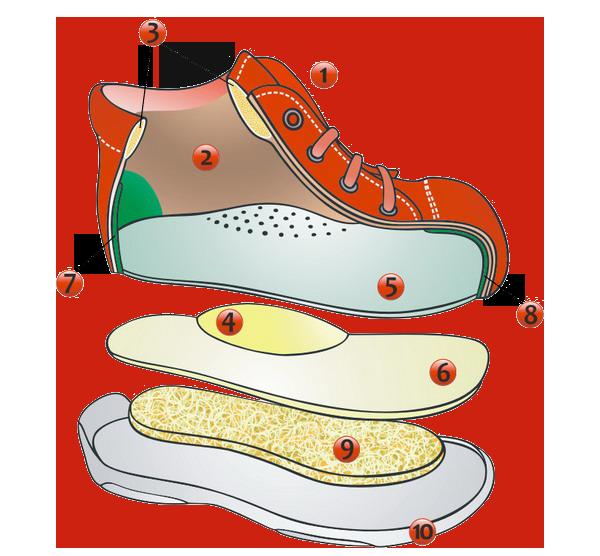 Ciciban dětská obuv